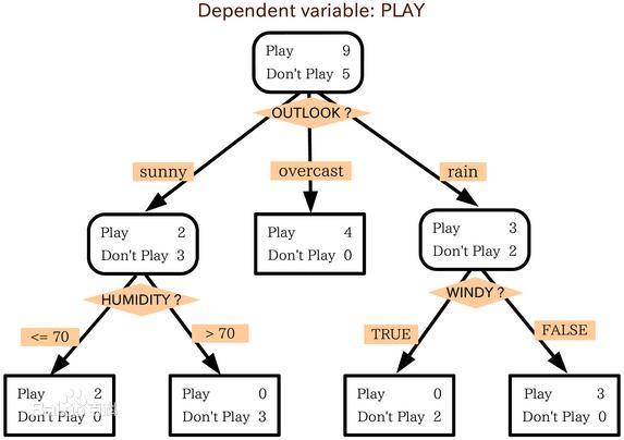 1-1 决策树算法