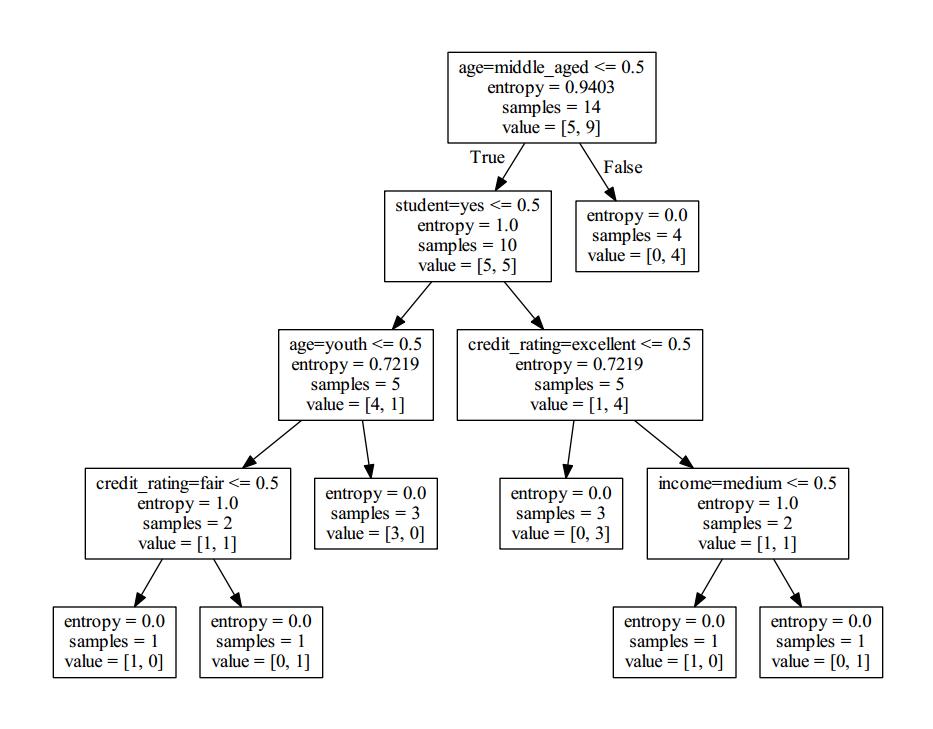[机器学习]机器学习笔记整理06-决策树应用