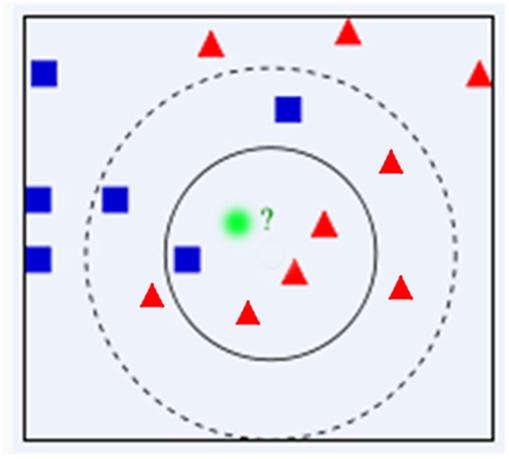image [机器学习]机器学习笔记整理07- KNN算法 AI教程 第3张