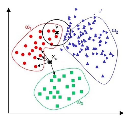 image [机器学习]机器学习笔记整理07- KNN算法 AI教程 第4张